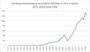 Czym są REITy i kiedy doczekamy się w Polsce spółek inwestujących w najem nieruchomości?