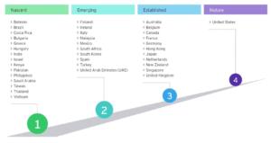 Rysunek 1. Podział krajów ze względu na stopień dojrzałości funkcjonowania REITów